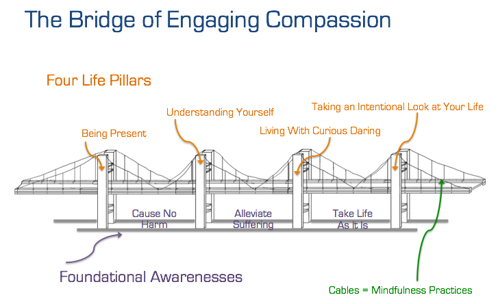 bridgeofcompassion
