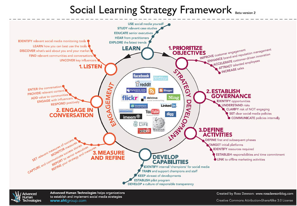 Adapting a social learning strategy framework for education accmission Image collections