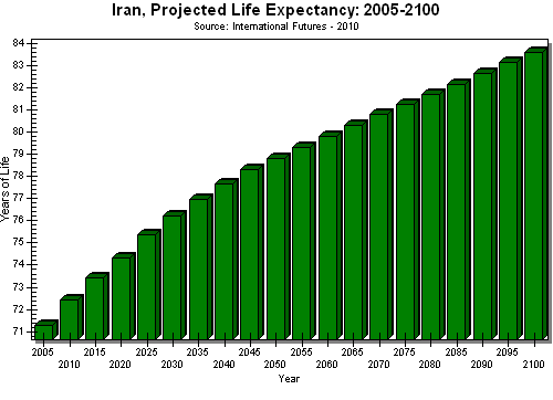 Iran Projected Life Expectancy 2005 2100