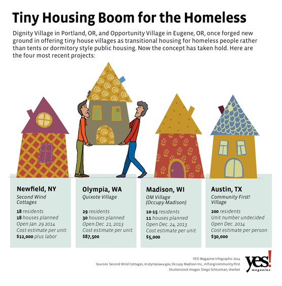 Tiny Houses For The Homeless An Affordable Solution Catches On
